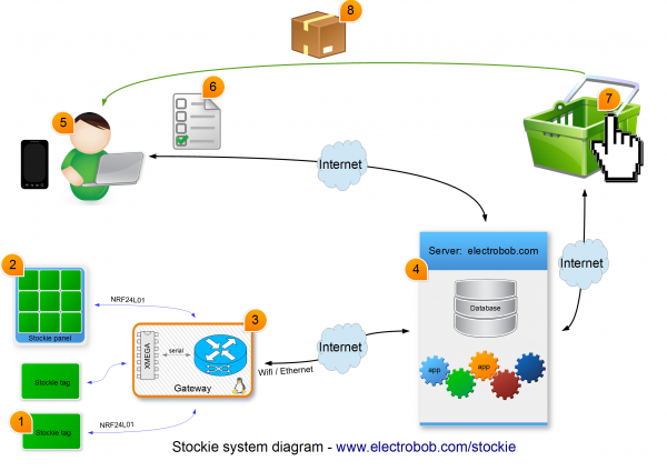 sotckie_system