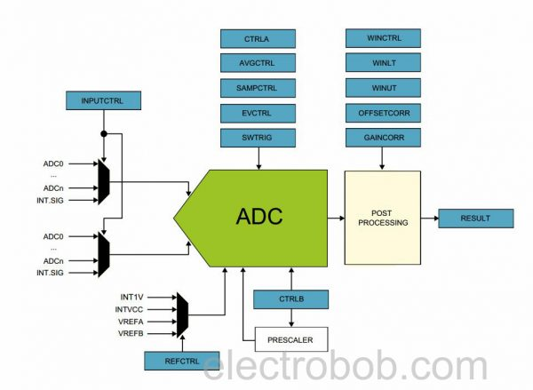 samd21_adc_diagram